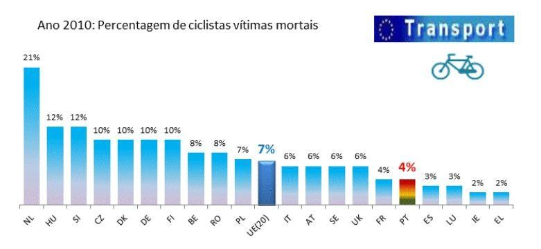 percentagem ciclistas vitimas europa