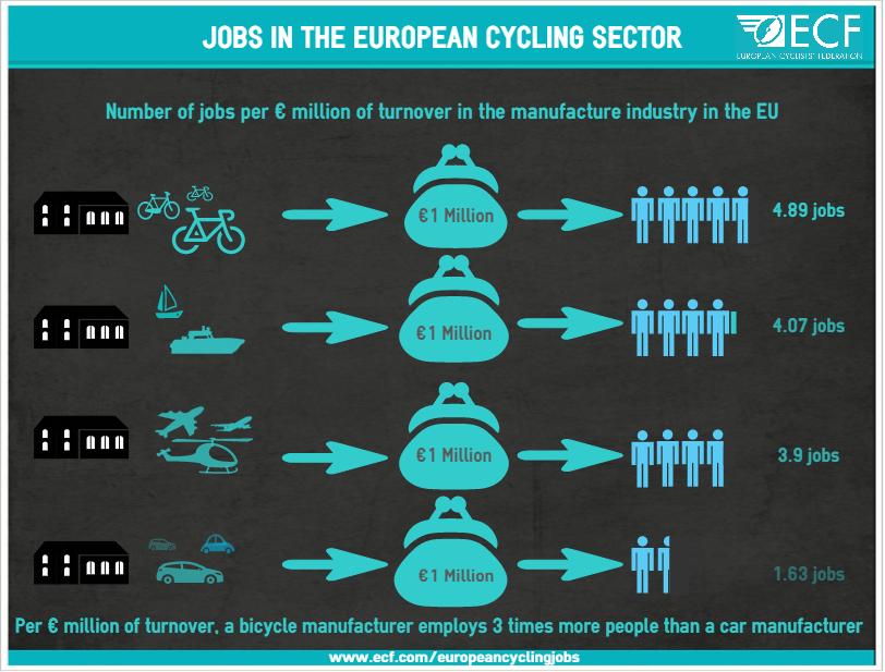 JobsintheEuropeancyclingsector